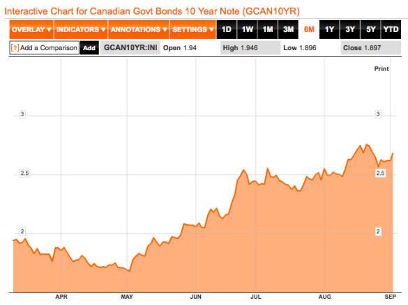 Canadian 10 Year Bond 1 Year Chart