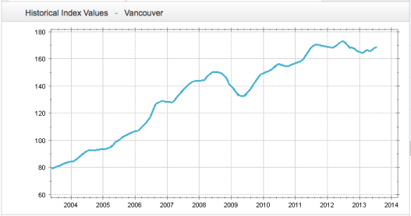 Vancouver House Price Index