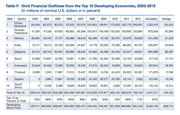 Illicit Outflows 2003-2012