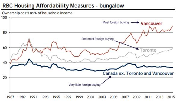 Canada Affordability